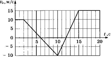 Гдз физика 10 задачи для самостоятельного решения закон сохранения импульса тел пример решения задач